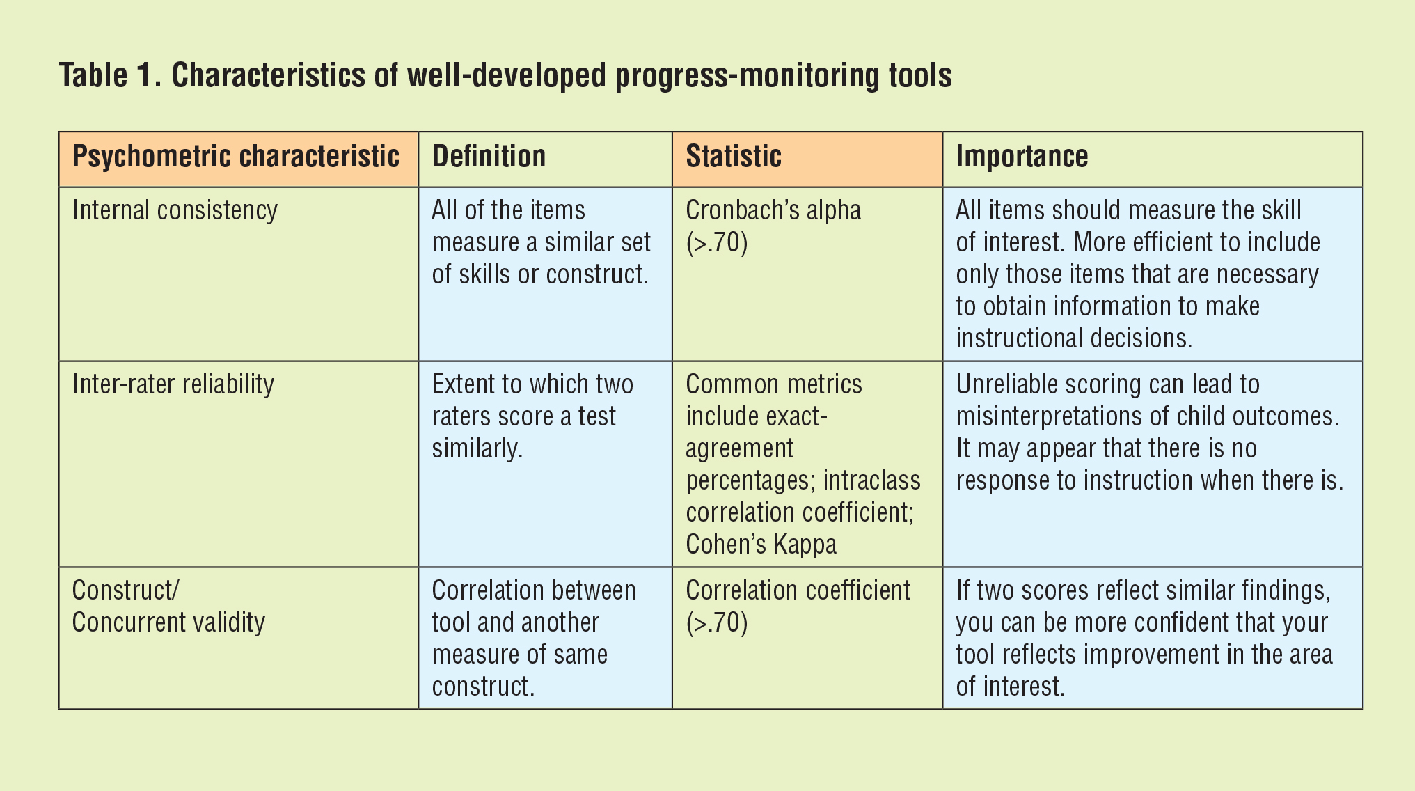 Study Rti Practice Falls Short Of >> Rti Progress Monitoring Tools Assessing Primary Grade Students In
